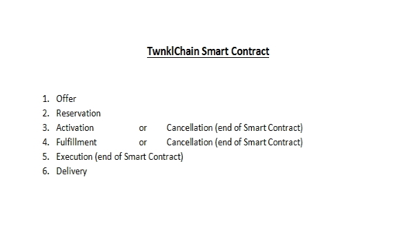 Twnklchain Smart Contract Explanation